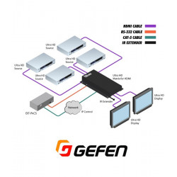 Switch HDMI 4K UHD (4xIN - 2xOUT) Gefen GTB-HD4K2K-442-BLK